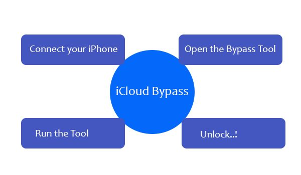 The best iCloud Bypassing tool