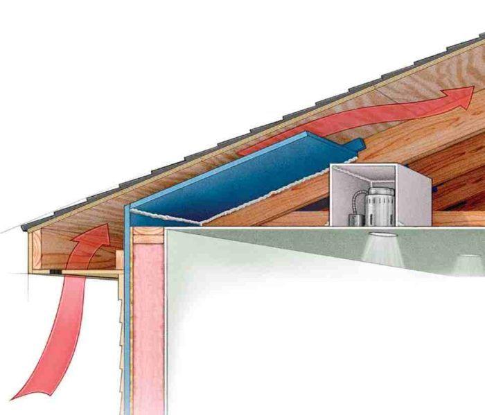 All About Attic Venting Greenbuildingadvisor Attic Vents Attic Ventilation Roof