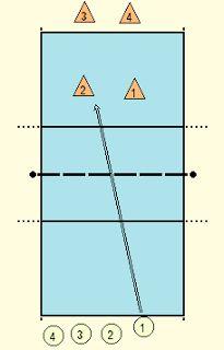 Volleybaltraining: Bewegen