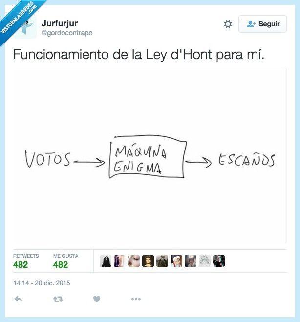 ¿Cómo funciona la Ley d'Hont? por @gordocontrapo   Gracias a http://www.vistoenlasredes.com/   Si quieres leer la noticia completa visita: http://www.estoy-aburrido.com/como-funciona-la-ley-dhont-por-gordocontrapo/