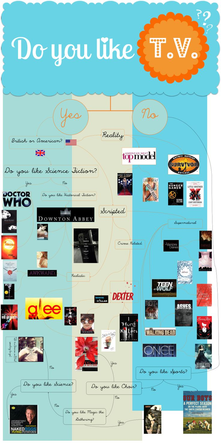 Book recommendations based on the television shows you like.