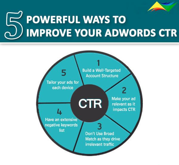 Improve your #adwords   CTR using these ways... #webcrayons   , www.webcrayons.biz in #melbourne #australia
