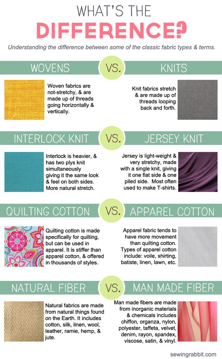 LEarn about the different types of fabric