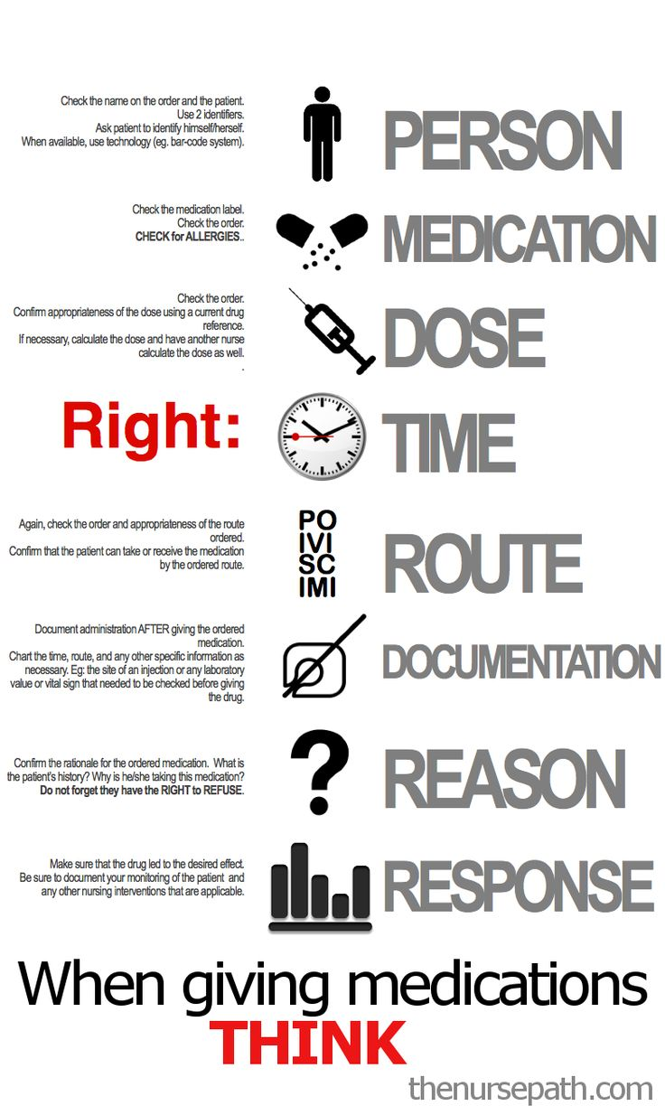 Nursing Rights of Medication Administration
