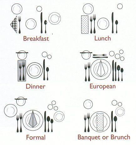 table setting | ... Table ~ Setting in each meal, which includes; Breakfast , Lunch, Dinner, European, Formal, Banquet or Brunch.