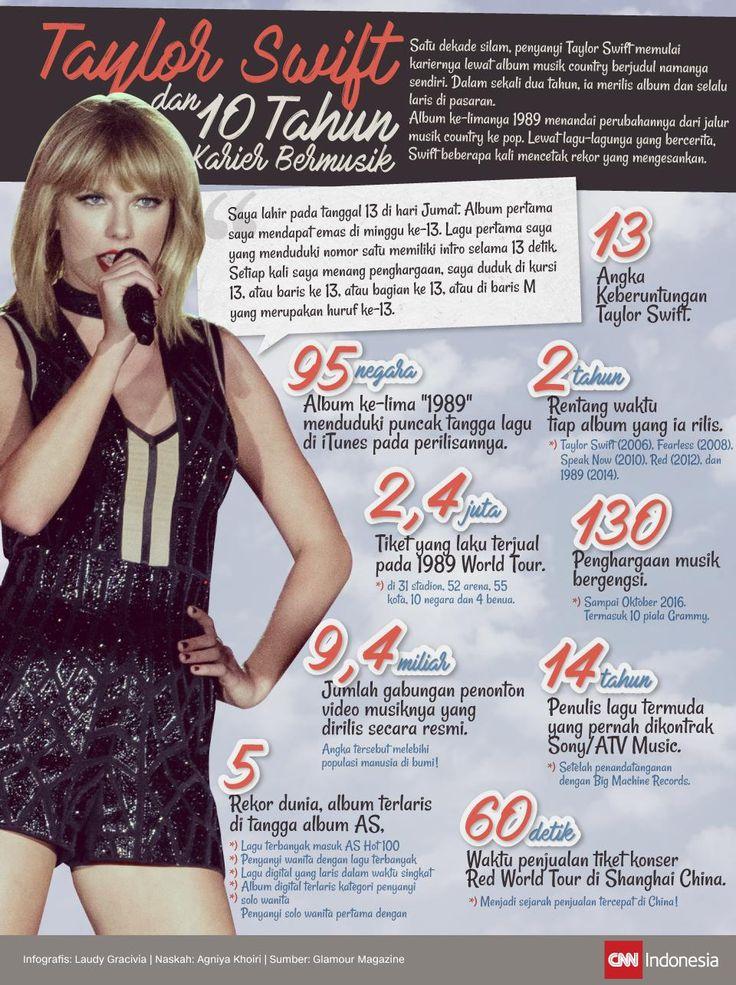 Taylor Swift dan 10 Tahun Karier Bermusik