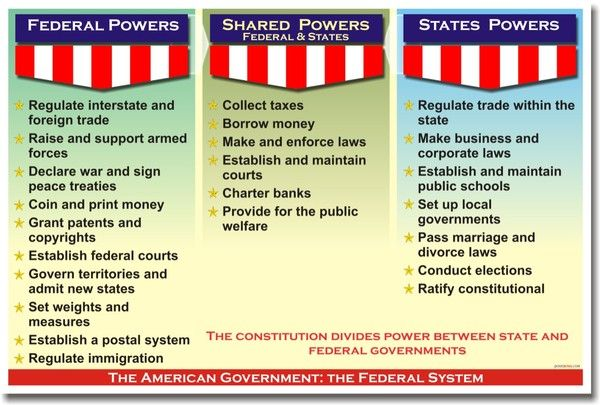 American Government - The Federal System - Shared Power