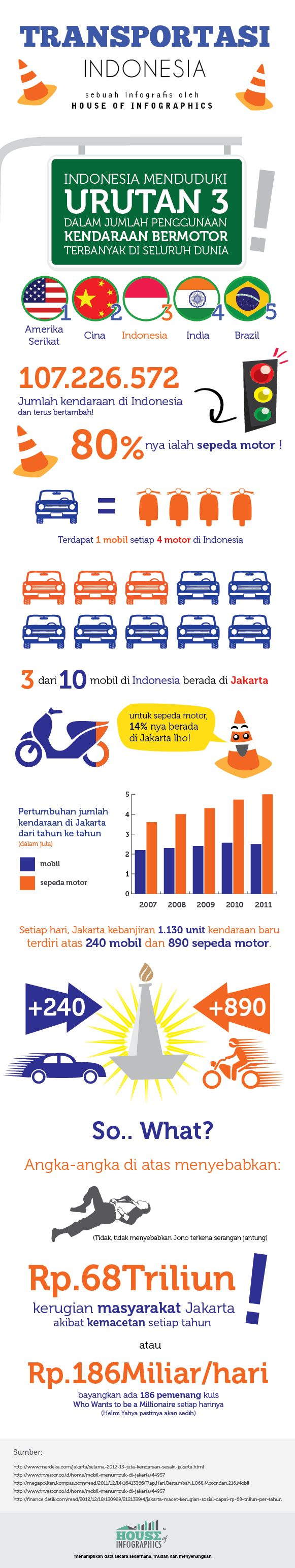 Infografis: Transportasi Indonesia - House of Infographics