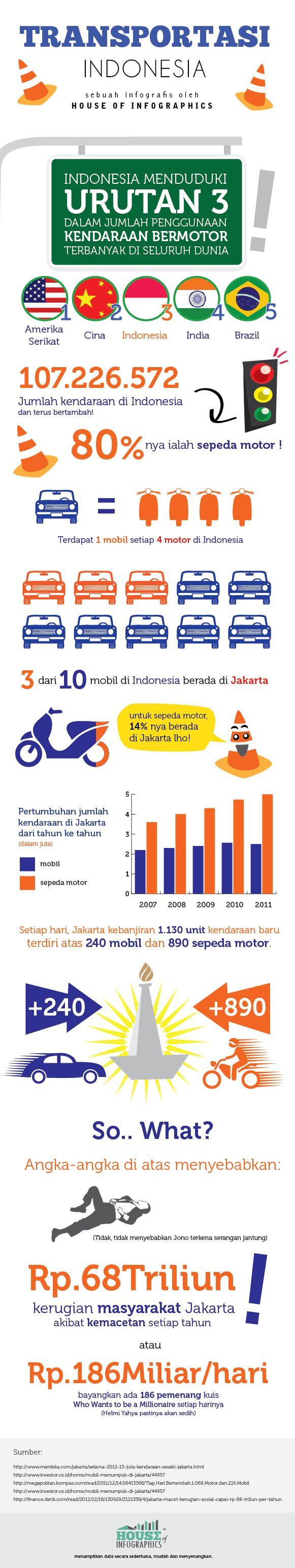 "Infographic, ""Transportasi di Indonesia"". Bahasa. Kendaraan."