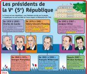 Les présidents de la Vème République - Le Petit Quotidien, le seul site d'information quotidienne pour les 6 - 10 ans !