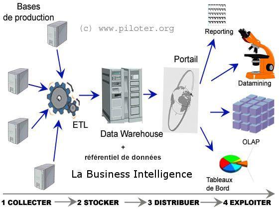 Les outils de la Business Intelligence, architecture du syst – me Informatique D – cisionnelle #business #intelligence, #informatique #décisionnelle,eip,olap,eis,molap,dolap,rolap,etl,datamining,datamart, #datawarehouse,data #warehouse,gestion #de #projet http://oregon.remmont.com/les-outils-de-la-business-intelligence-architecture-du-syst-me-informatique-d-cisionnelle-business-intelligence-informatique-decisionnelleeipolapeismolapdolaprolapetldataminingdatam/  # Business Intelligence…
