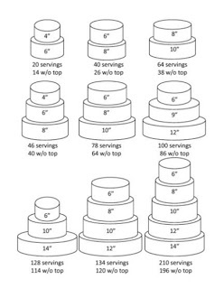 "Wedding cake chart.   (12"" + 10"" + 8"" + 6"" Round = 134 servings.)   Second-to-last will probably be ours. With roughly 100 for guests, we can take some to munch on later, and those who might have to leave early can still have some."