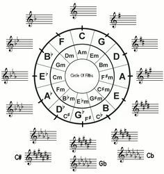 music key signature chart circle of fifths (circle of fourths)