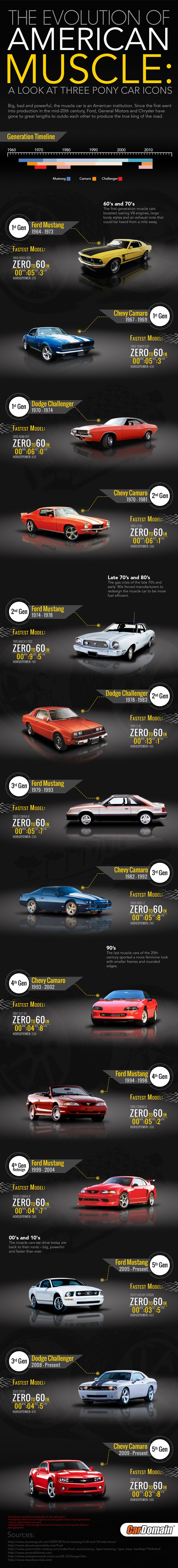 The Evolution of American Muscle: A Look at Three Pony Car Icons #infographic