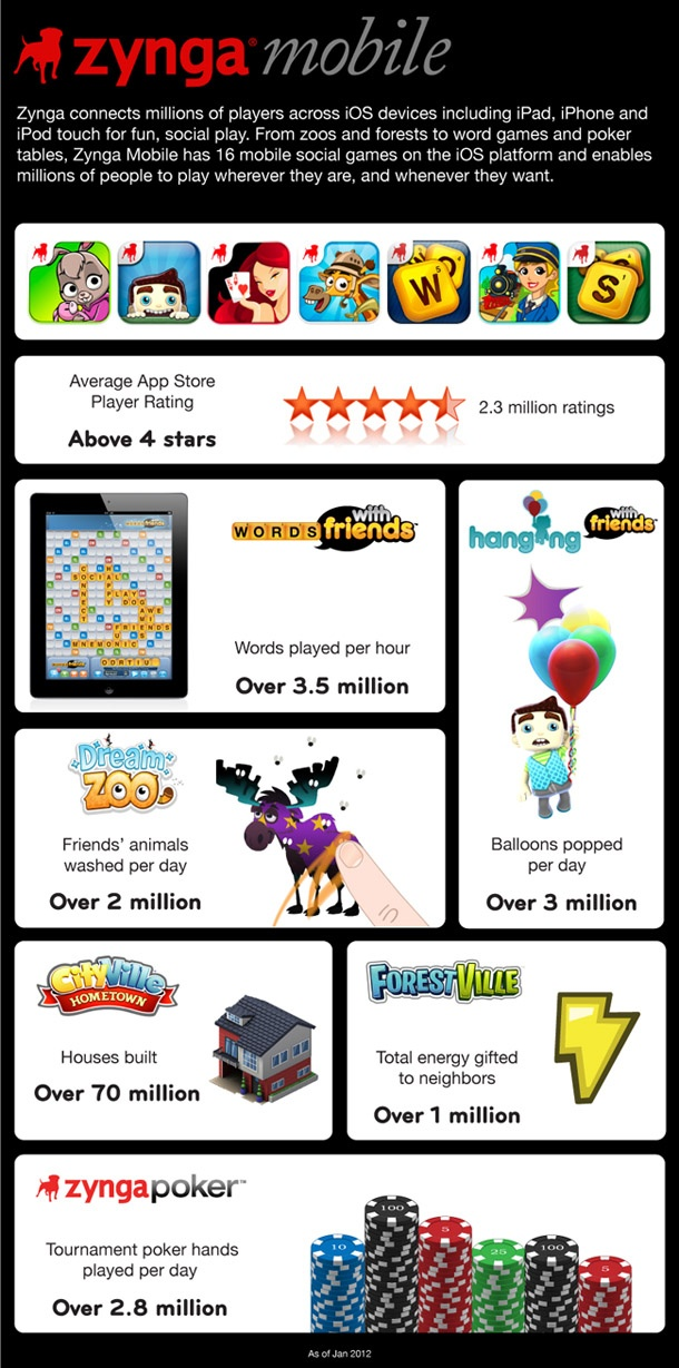 Popular social games maker Zynga is well known for connecting millions of players across iOS devices like iPhone, iPod Touch and iPad. From zoos and f