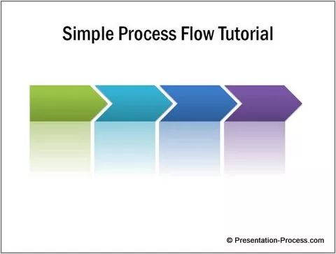 The 25+ best Process flow diagram software ideas on Pinterest - process flow chart examples free
