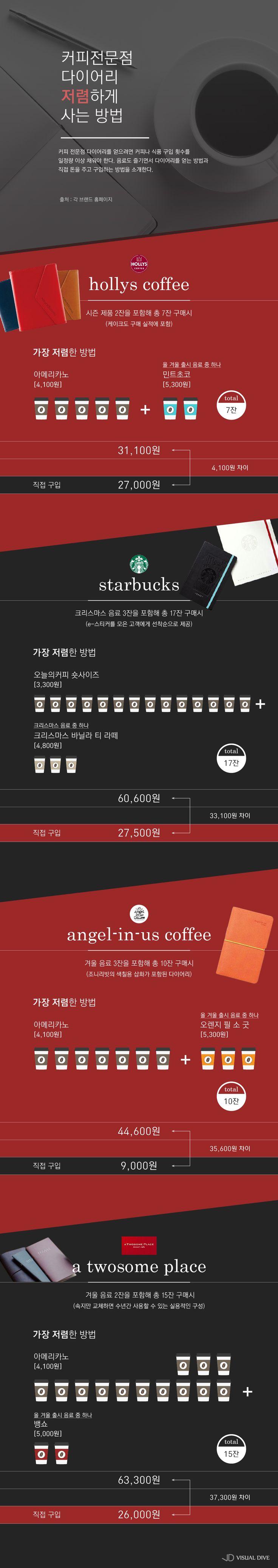 커피전문점 '다이어리' 가장 저렴하게 사는 방법은? [인포그래픽] #Coffee / #Infographic ⓒ 비주얼다이브 무단…