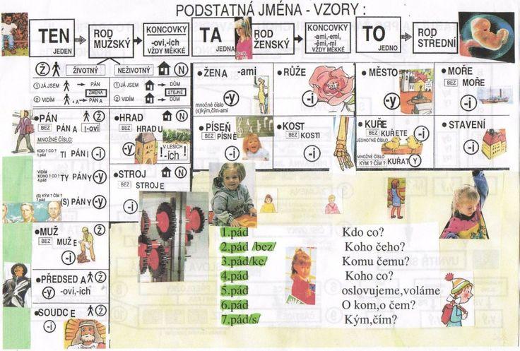 v češtině internetem pomáháme dětem | podstatná jména