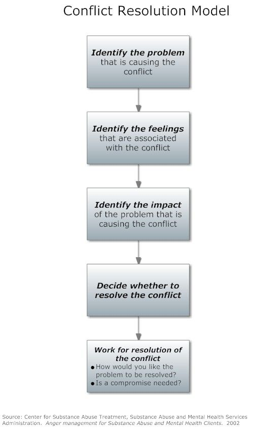 biases helping managers make better decisions psychology essay Biases in how we think can be major obstacles in any decision-making process biases distort and disrupt objective contemplation of an issue by introducing influences into the decision-making process that are separate from the decision itself.