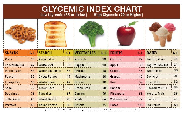 Low glycemic is 55 or below, but 70 or higher is high glycemic index and is more likely to create spikes in blood sugar.