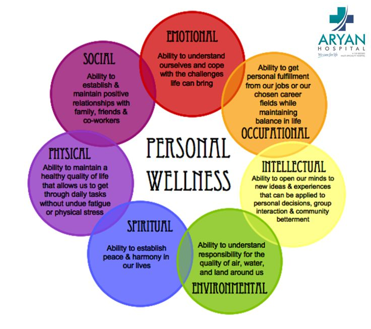Key components of personal wellness health wellbeing