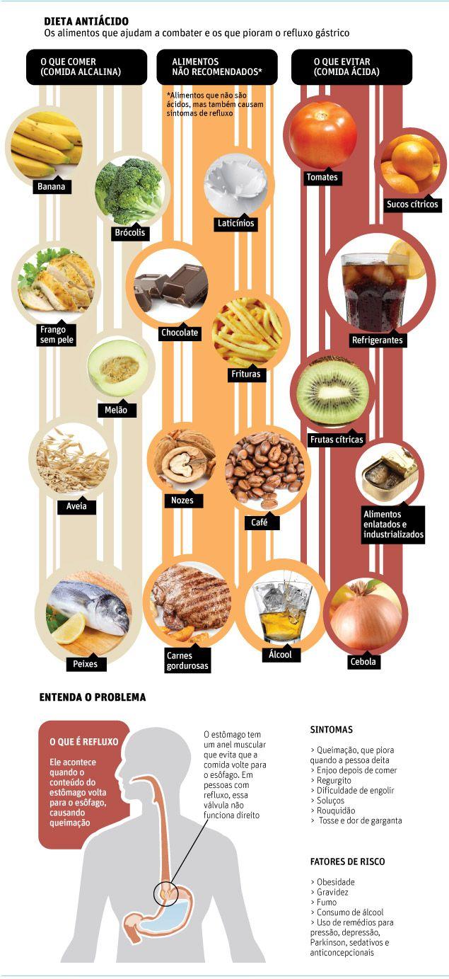 QUANDO TENHO REFLUXO. o que comer e o que não comer