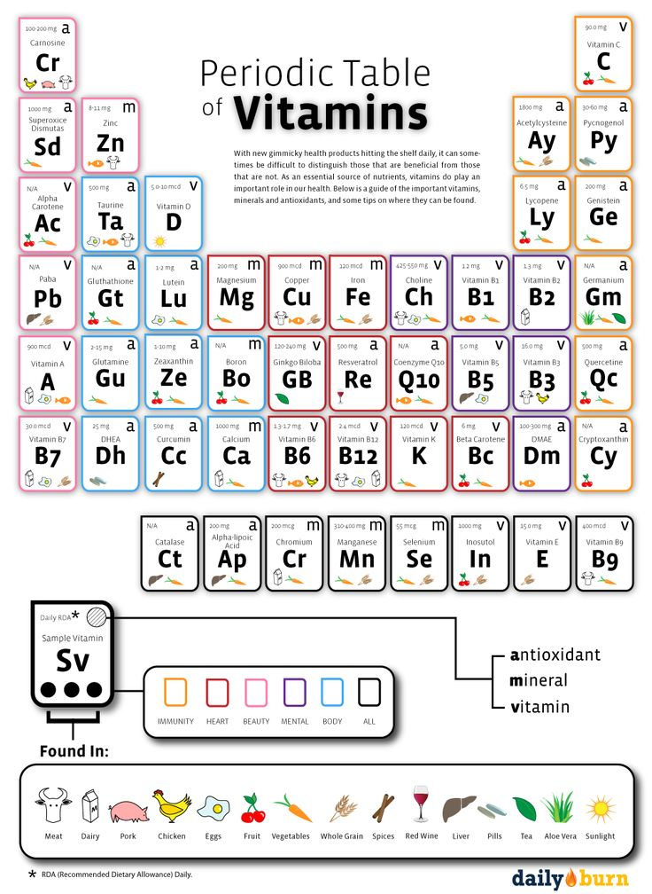 periodic table of vitamins - Periodic Table Autistic