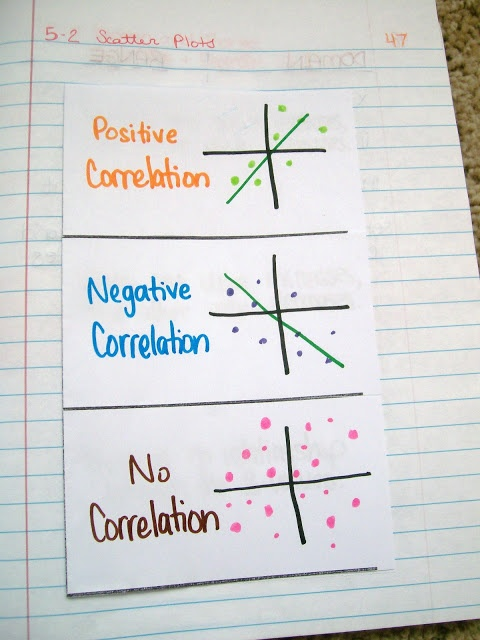 Scatter Plot notes for interactive notebook.