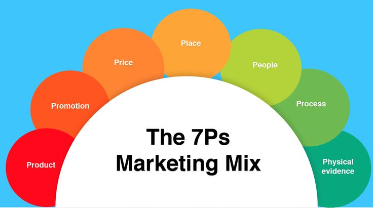 The 7Ps marketing mix helps companies to review and define key issues that effect the marketing of its products and services and is often now referred to as the 7Ps framework for the digital marketing mix.