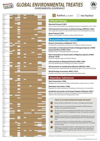 Many posters available for download on hazardous wastes, etc   UNEP Environmental Data Explorer Basic Facts Posters - Treaties