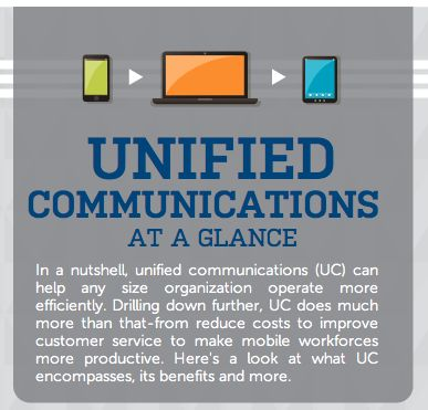 Unified Communication Infographic