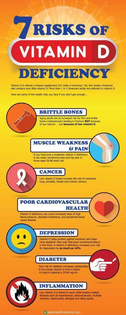 7 risks of vitamin D deficiency [infographic] #vitaminA #animals #vitamins