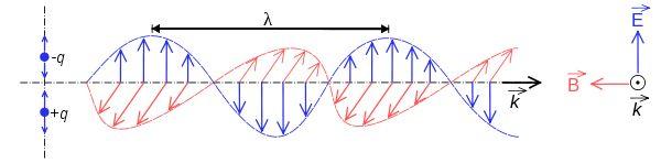 Electromagnetic radiation - Wikipedia, the free encyclopedia
