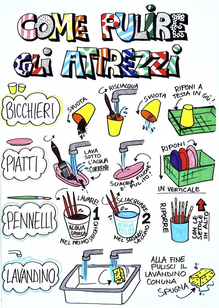 How to clean up poster (in italian language but with international pictures!)