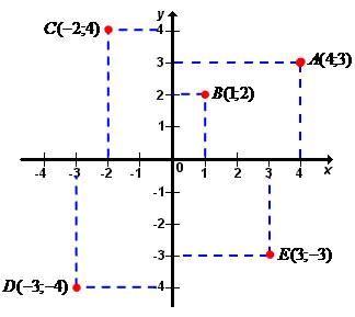 17 besten Sistema de coordenadas cartesianas Bilder auf Pinterest ...