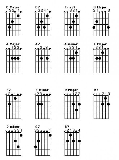 191 best Guitar Lessons images on Pinterest | Guitar chords ...