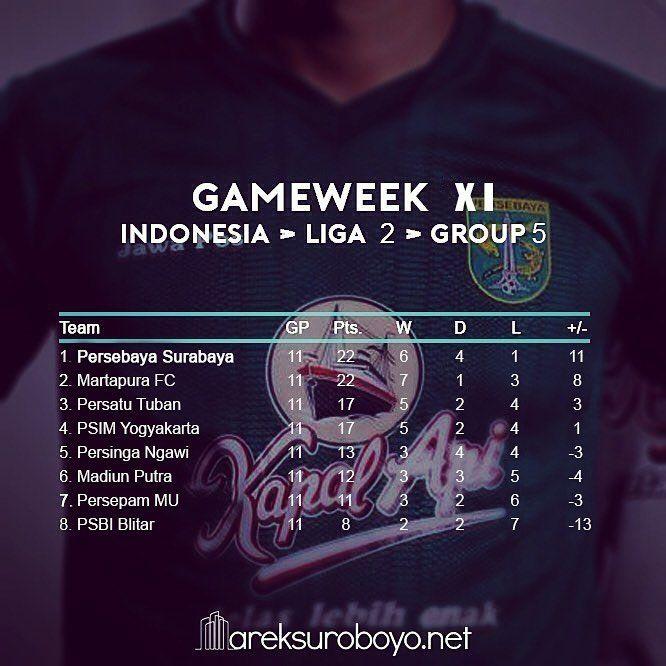 (UPDATES) Pekan ke-11, klasemen sementara grup 5 liga 2 Indonesia.  13/08/2017  PSBI 0-2 Martapura FC  12/08/2017  Persatu 3-0 Persinga  10/08/2017  Persepam MU 2-2 Persebaya  09/08/2017  PSIM 2-1 Madiun Putra    #KlasemenLigaIndonesia #KlasemenLiga2 #Bonek #Persebaya #ArekSuroboyo #PeesebayaEmosiJiwaku #KamiHausGolKamu