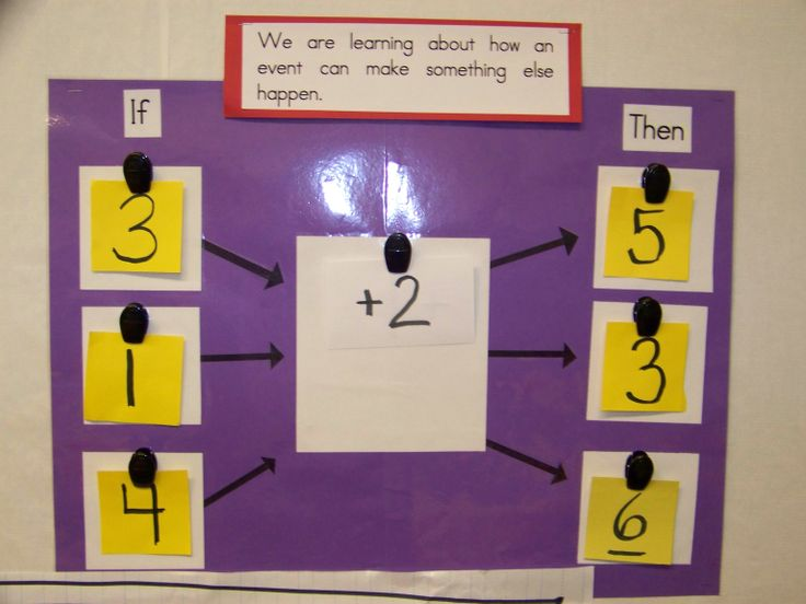 """Multi Flow Map used on my """"Critical Thinking Math"""" wall."""