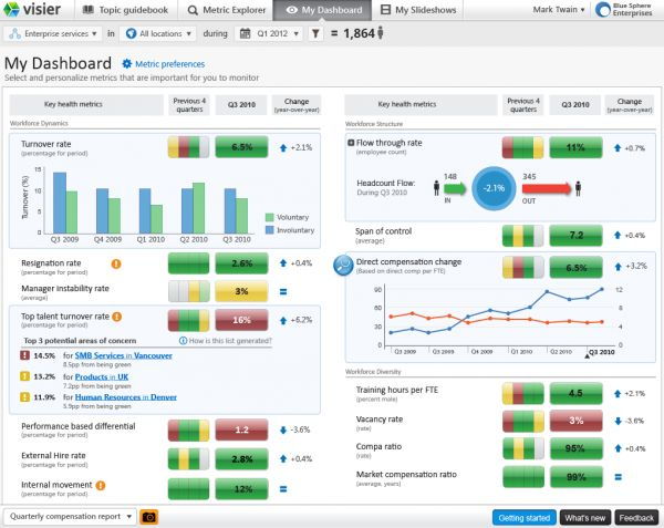 Best Dashboard Images On   Dashboards Microsoft