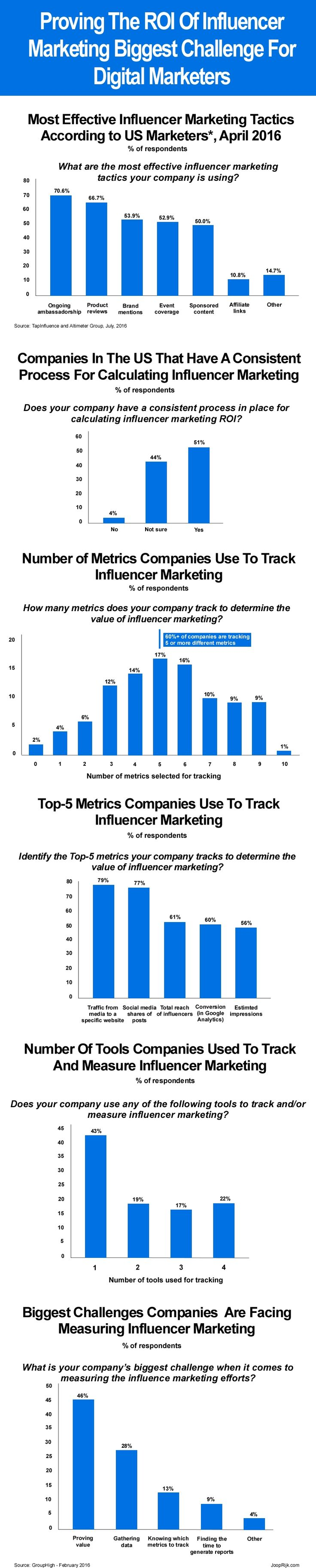Brand marketers are still learning how to best use influencer marketing strategies and tactics and to determine the real value of influencer marketing and for many it is a daunting challenge. To find out more about how marketers measure and calculate the ROI of influencer marketing, GroupHigh surveyed 139 marketing professionals about their views and approaches. More detail about how marketers prove the ROI of influencer marketing here: http://joopcrijk.com/influencer-marketing/ #marketing