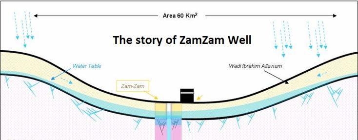 the story of zamzam well