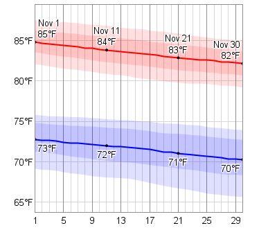 Average Weather In November For Honolulu, Hawaii, USA - WeatherSpark