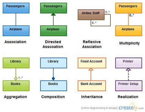Various relationships in UML class diagrams explained with example images