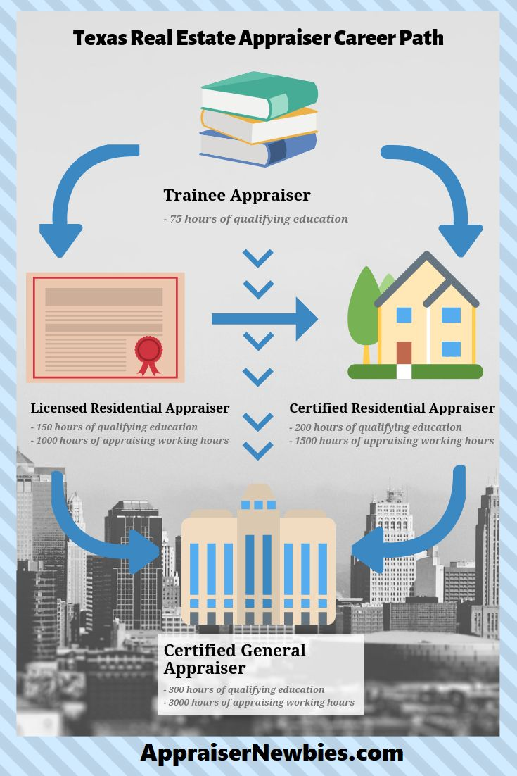 How to a real estate appraiser in texas to