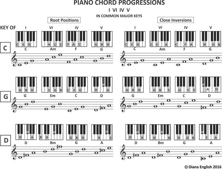 Best Piano Lessons Images On   Piano Piano Lessons