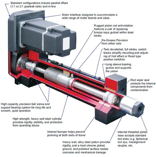 What is the difference between Pneumatic, Hydraulic and Electric pumps?