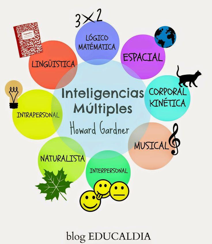 EDUCALDIA: Juegos para desarrollar las INTELIGENCIA MÚLTIPLES...#educación #niños
