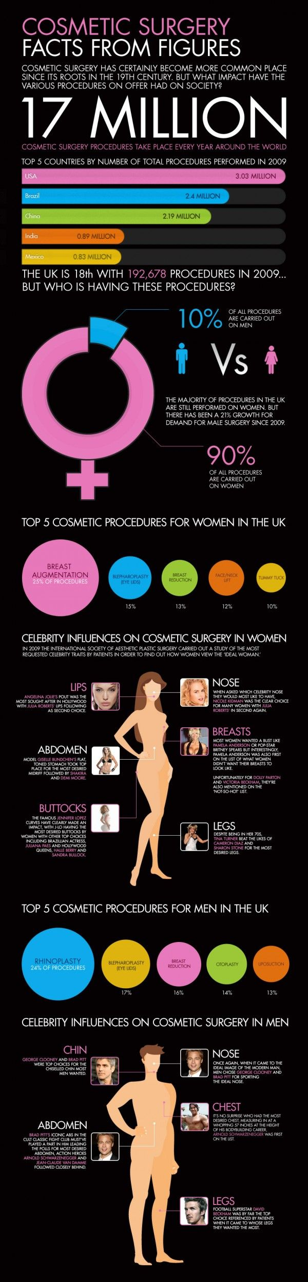 You may remember the plastic surgery infographic we ran a few months ago that detailed the most popular types of plastic surgery in the United Kingdom. Well, today, we have a graphic that examines surgery from a rather different perspective–and a fresh one. Just how much do celebrities influence people's decisions to go under the knife, and which celebrities are people influenced the most by?