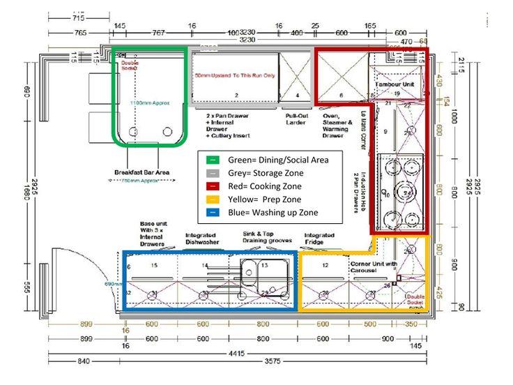 most efficient kitchen layout kitchen prep zones1 jpg restaurant kitchen design popular on kitchen remodel plans layout id=82309