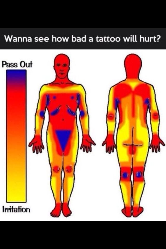Scale Pain Body Tattoo Parts